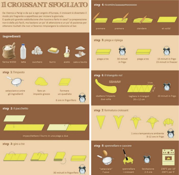 croissant-infografica-square